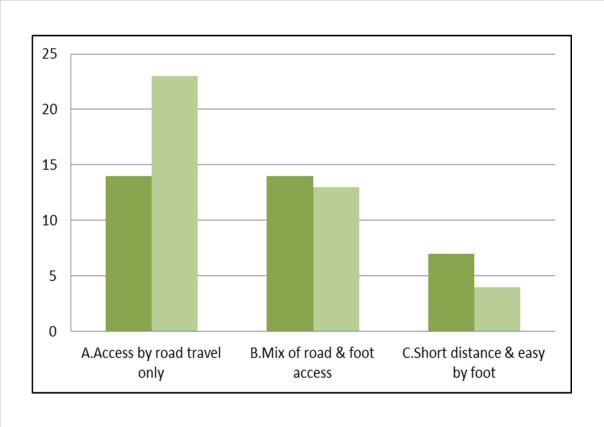 How good is your access to shops, leisure & health facilities