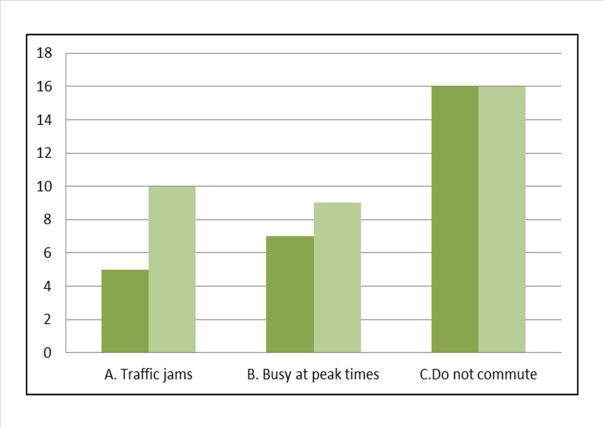 What impact does the road network have on your work.pub