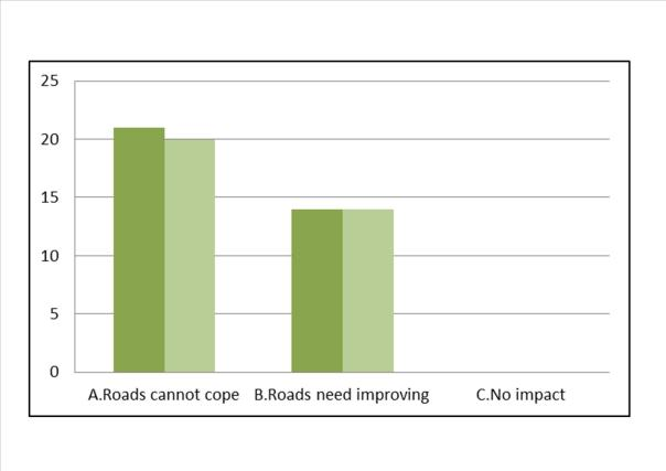 What impact would new house building have on your area