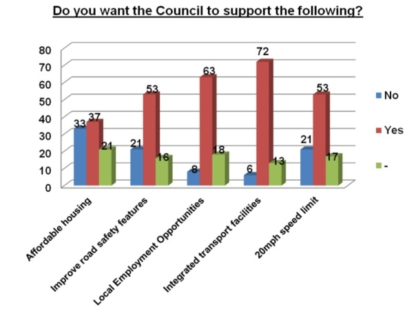 What would you like to see the Parish Council Support.pub