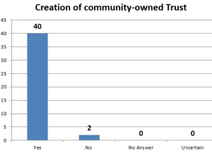 Community owned Trust