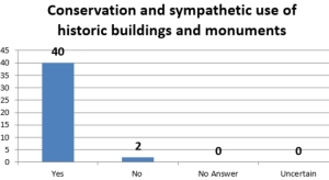 Conservation of historic monuments