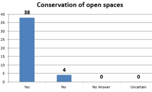 Conservation of open spaces