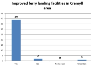 Improved Ferry Facilities