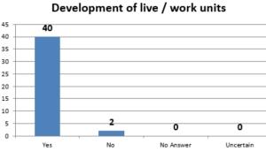 Live work units