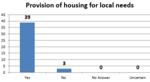 Provison for local needs housing