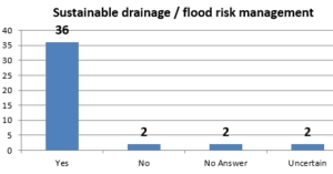 Sustainable drainage flood risk