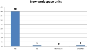 Work space units